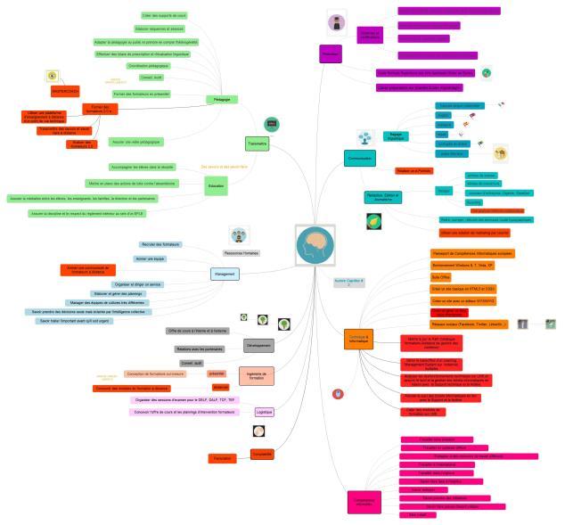 Carte mentale de mes compétences #2