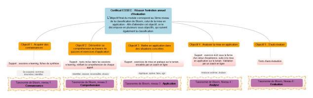 Certificat ESSEC  Reussir lentretien annuel devaluation_CAPRILES  (1)
